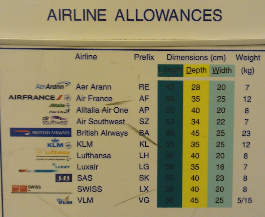 european airline carry on weight allowances