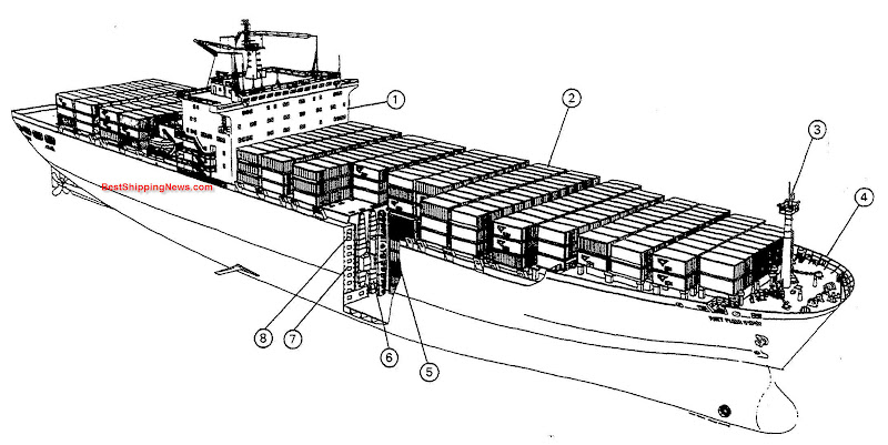Container ship: general structure, equipment and