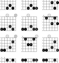 abm chord guitar diagram diagrams guitar bb chord modal d dadgad  [ 1807 x 2534 Pixel ]