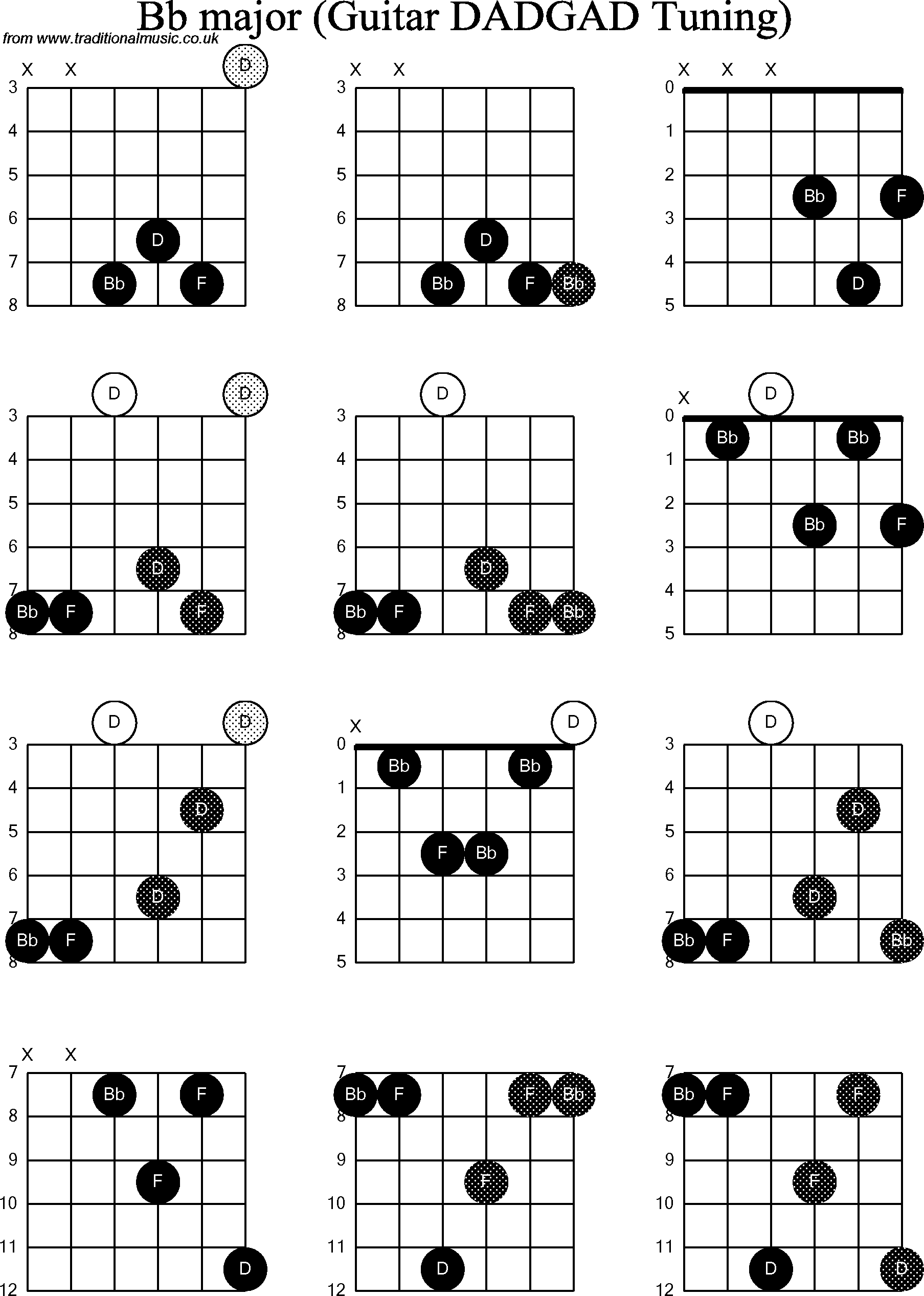 hight resolution of  abm chord guitar diagram diagrams guitar bb chord modal d dadgad