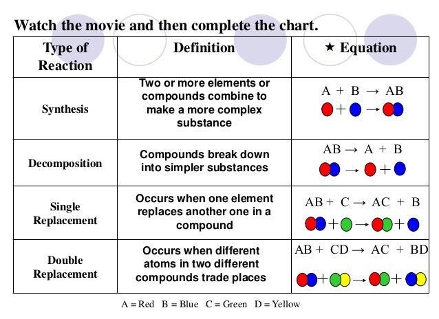 Ms J's Chemistry Class: Reaction types