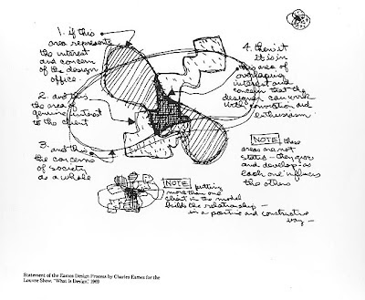 Drawing Connections: Ray and Charles Eames: An Illustrated