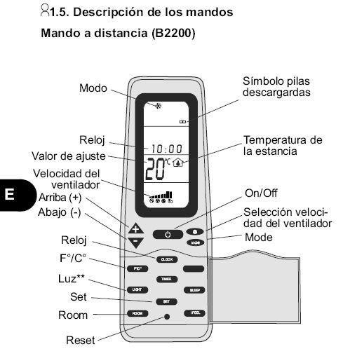 Aire acondicionado split: Simbolos del mando del aire