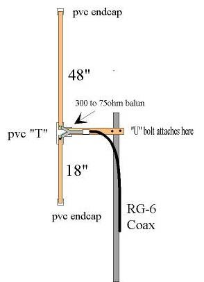 Amateur Radio QRP Projects: Homebrewed Off-Center Fed Dipole