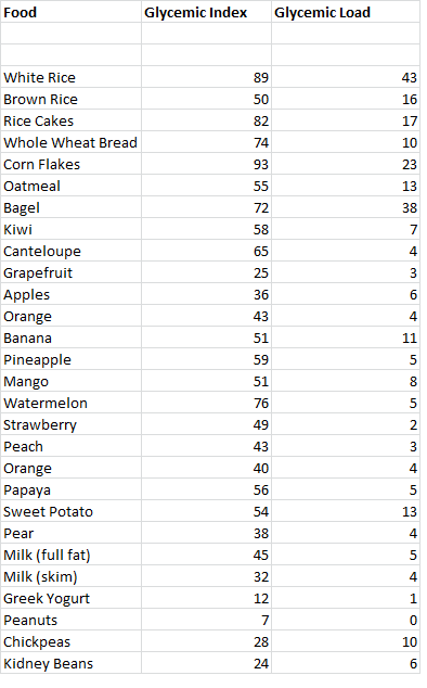 Glycemic Load Chart 2019 : glycemic, chart, Glycemic, Chart, Gallery