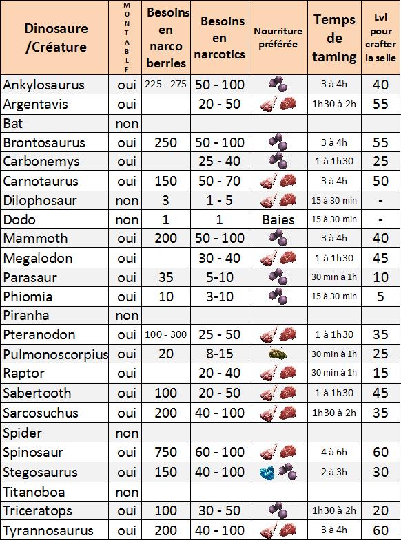 Ark Dye Wiki : Chart, Gallery