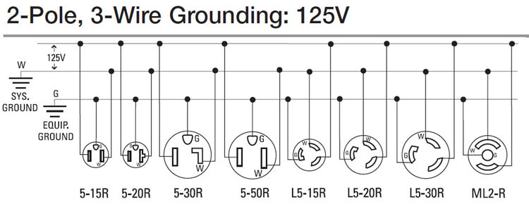 Electric Work: How to wire 240 volt outlets and plugs