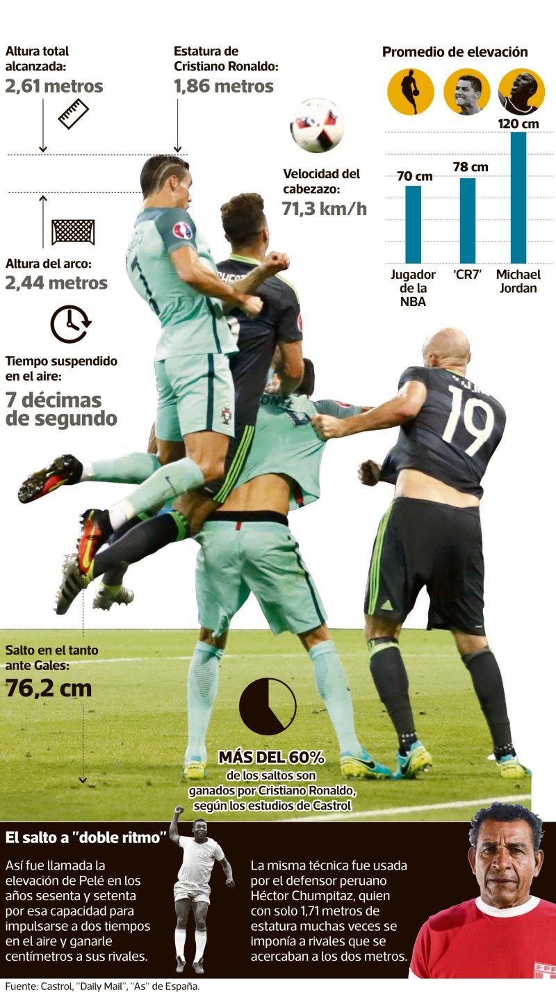 Cuanto Gana Cristiano Ronaldo : cuanto, cristiano, ronaldo, Cuanto, Cristiano, Ronaldo, Junior