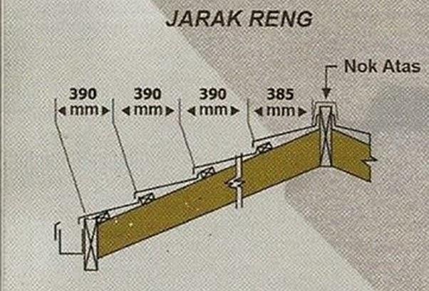 jarak reng baja ringan atap multiroof perodua s ukuran