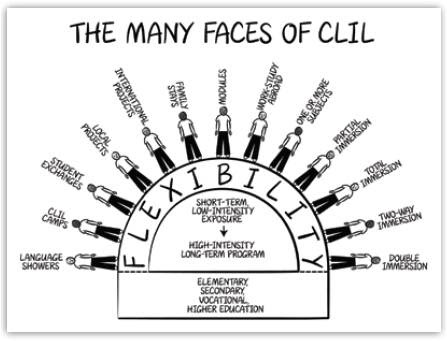 CLIL Methodology made easy. Theory and practice: THE MANY