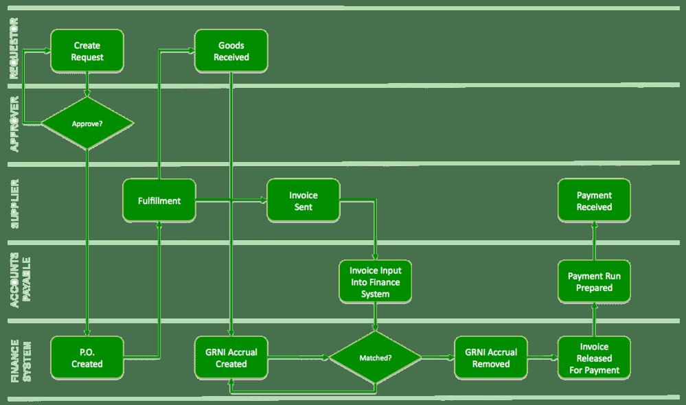 medium resolution of contoh flowchart visio pilkada id process flow diagram symbols engineering process flow diagram