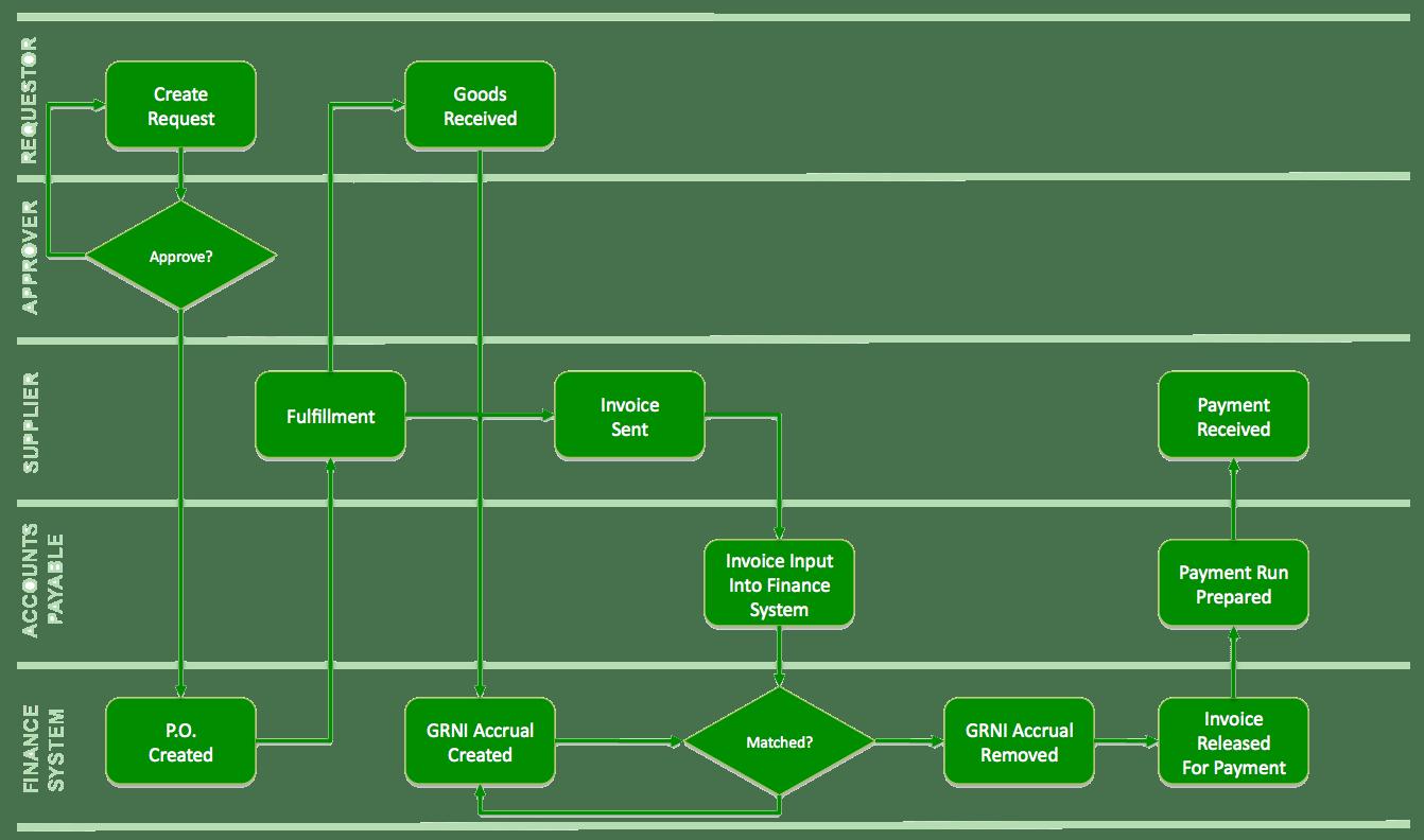 hight resolution of contoh flowchart visio pilkada id process flow diagram symbols engineering process flow diagram