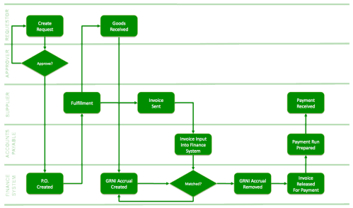 small resolution of contoh flowchart visio pilkada id process flow diagram symbols engineering process flow diagram
