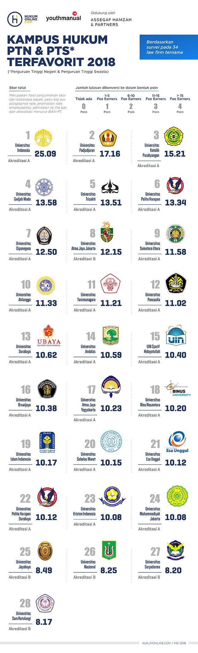 Universitas Swasta Di Yogyakarta : universitas, swasta, yogyakarta, Daftar, Perguruan, Tinggi, Yogyakarta, Seputaran