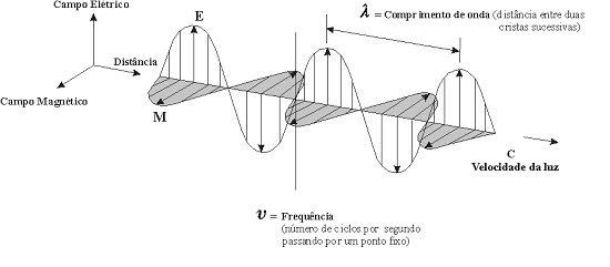 Caóptico: Óptica Eletromagnética