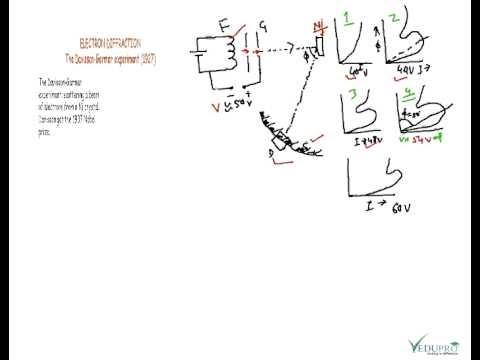 Vedupro: Davisson-Germer Experiment, Principle of Davisson