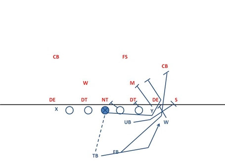 Breakdown Sports: Inside the Playbook: Meshing Spread and Single Wing Concepts