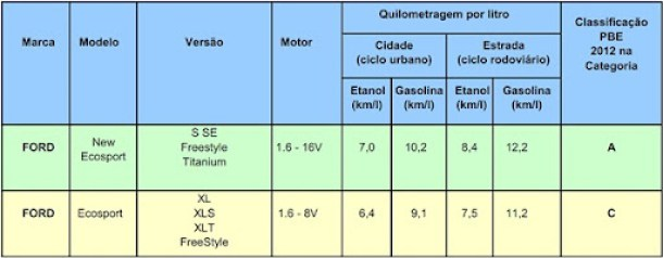 Consumo-novo-Ford-EcoSport-2013-1.6-2