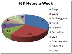 Pie Chart Work Life Balance