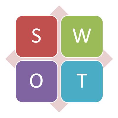 SWOT анализ предприятия