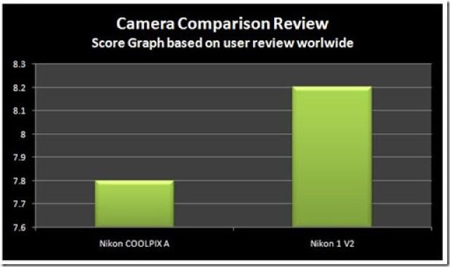 User-Nikon-A-vs-V2