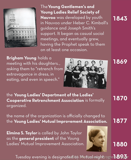 History of the Young Women's Organization Timeline Infographic ...