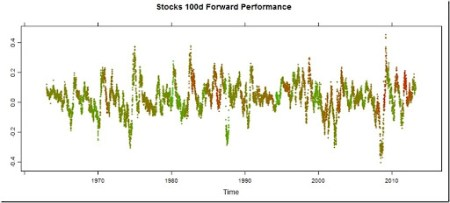 performance by time