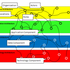 Togaf Framework Diagram Hella Lights Wiring Serge Thorn S It Blog Redefining Traceability In Enterprise Using The 9 1 We Would Use Concepts Of Metamodel Core Entities Show Purpose Each Entity And Key Relationships