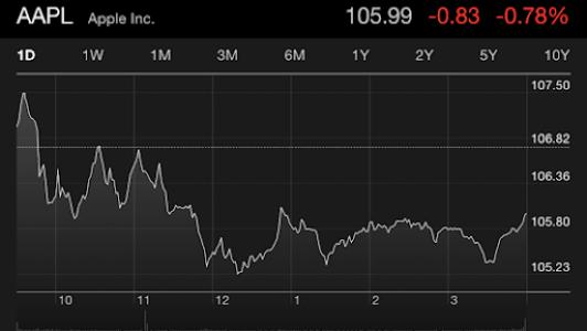 Stocks app, sideways