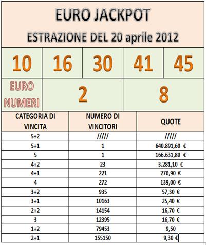 estrazione euro jackpot 20 aprile 2012