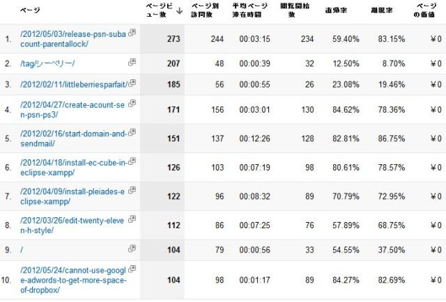 ページ - Google Analytics120701.jpg