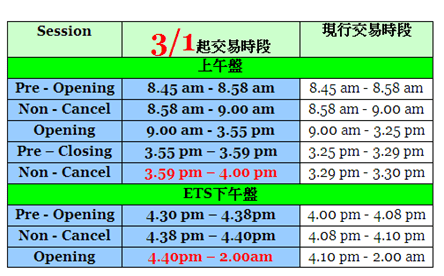 統一期貨-富時中國A50指數期貨(CN)交易時間公告 @ 統一期貨期權報 :: 痞客邦