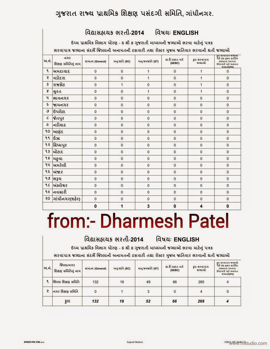 Upper primary bharati subject district category wise