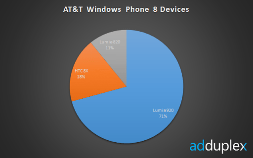 att-wp8-devices