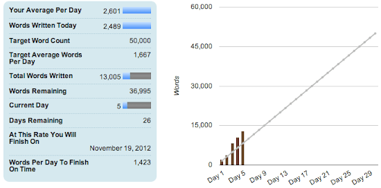 NaNoWriMo 2012 Day 5.png