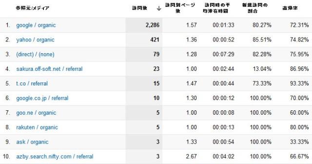 すべてのトラフィック - Google Analytics120701.jpg