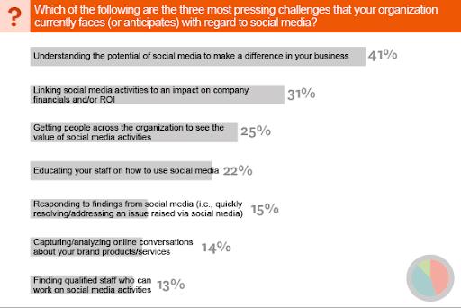 Как бизнес использует социальные сети?