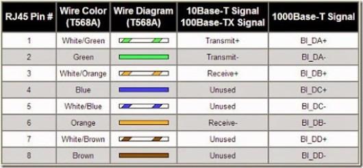 cara-memasang-kabel-utp-straight
