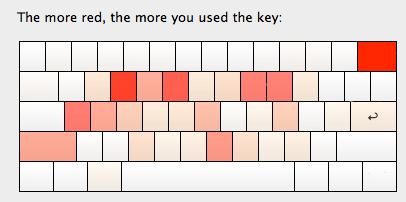 Keyboard heatmap.png
