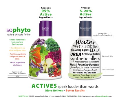Special Discount at Sophyto Organics skin care for Bionic Beauty readers