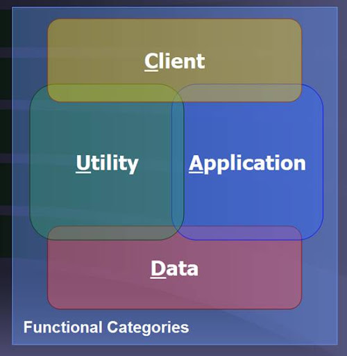 Application Functional Categories