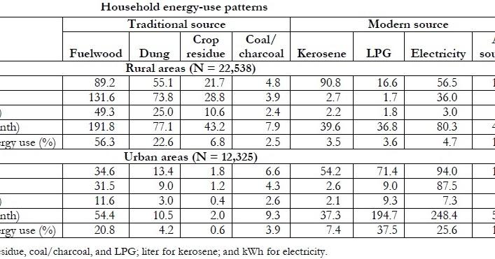 Chandan Sapkota's blog: Income Poor vs. Energy Poor: The