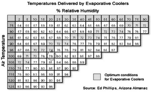 Supply air temperatures delivered by direct evaporative coolers also cooling energy engineering rh what when how