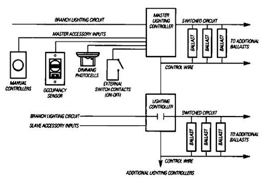 Lighting Controls (Energy Engineering)