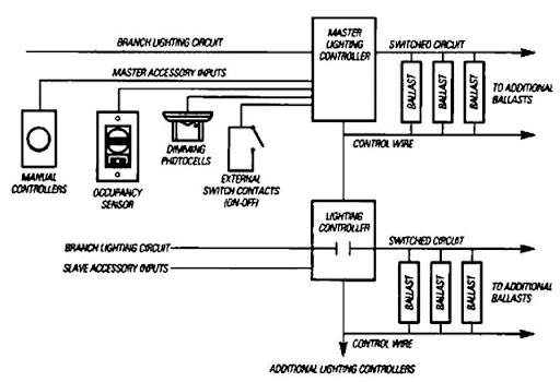 lighting contactor photocell wiring diagram pioneer head unit controls (energy engineering)
