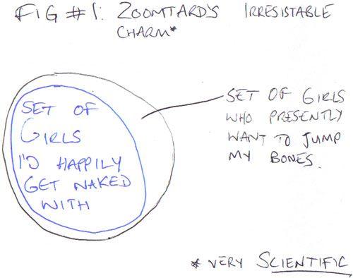 Venn Diagram of Zoomtard's sexual irresistability