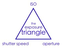 exposure triangle simple