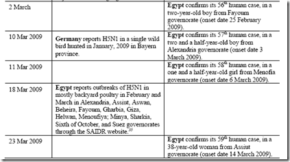 Avian Flu Diary: WHO Updates Their Avian Flu Timeline
