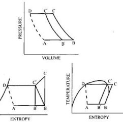 Vapor Compression Refrigeration Cycle Pv Diagram 2002 Gmc Radio Wiring Theoretical Vapour Automobile