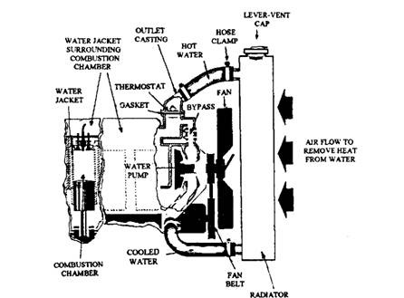 marine engine cooling system diagram 1952 ford 8n tractor wiring forced circulation water (automobile)